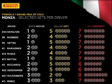 F1 embraces supersofts for Monza