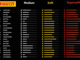Chinese GP: Preview - Pirelli