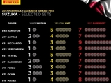 Teams pick tyre choices for Japanese GP