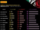 Mercedes go all-in on Mexico tyre choices