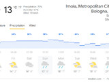 Cold and wet race day forecast for Imola