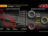 Turkish GP: Preview - Pirelli