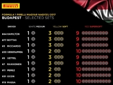 Supersofts the tyre choice for Hungary