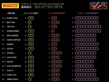 Ferrari aggressive with Baku tyre choices