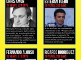Youngest F1 drivers Infographic