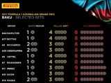 Supersofts dominate Baku tyre choice