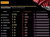 Singapore Grand Prix tyre choices revealed